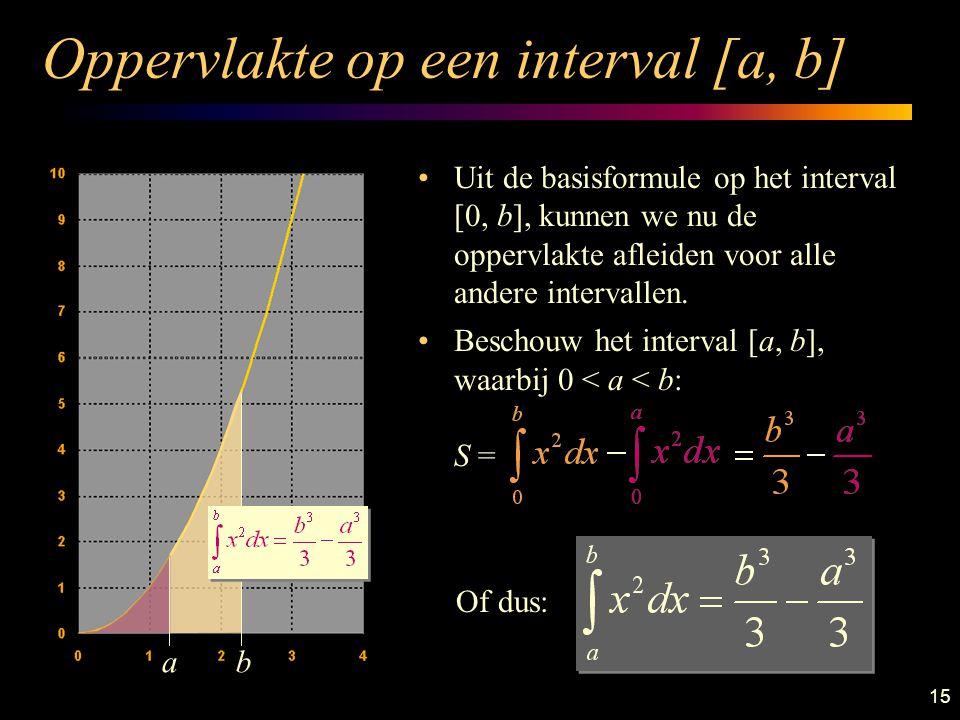 Oppervlakte op een interval [a, b]